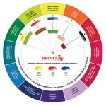 Reeves™ Acrylic Color Wheel: Wheel, (model 7650401), price per each